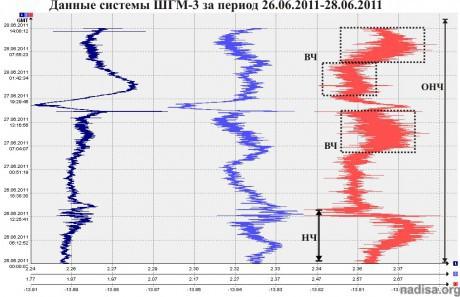 Данные ШГМ-3 за период 26.06.2011-28.06.2011