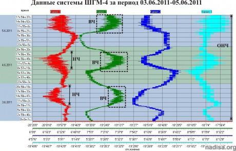 Данные ШГМ-4 за период 03.05.2011-05.05.2011