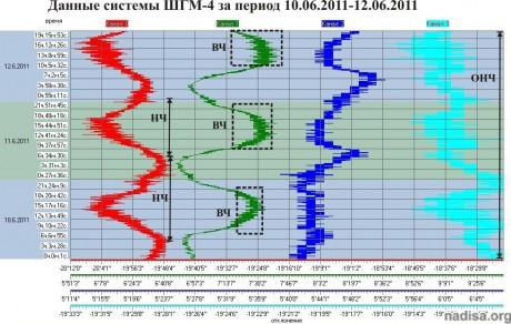 Данные ШГМ-4 за период 10.06.2011-12.06.2011
