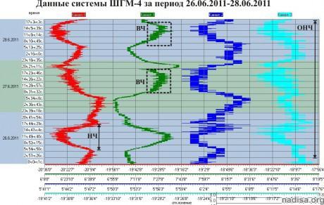 Данные ШГМ-4 за период 26.06.2011-28.06.2011