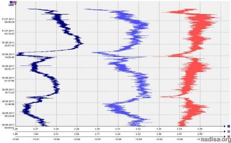 Данные ШГМ-3 за период 29.06.2011-1.07.2011