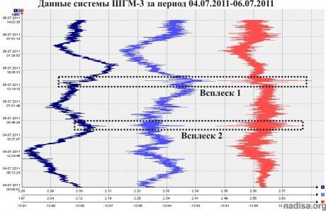 Данные ШГМ-3 за период 04.07.2011-06.07.2011