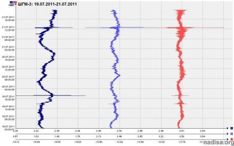 Данные ШГМ-3 за период 19.07.2011-21.07.2011