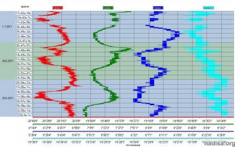 Данные ШГМ-4 за период 29.06.2011-1.07.2011