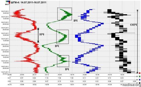 Данные ШГМ-4 за период 14.07.2011-16.07.2011