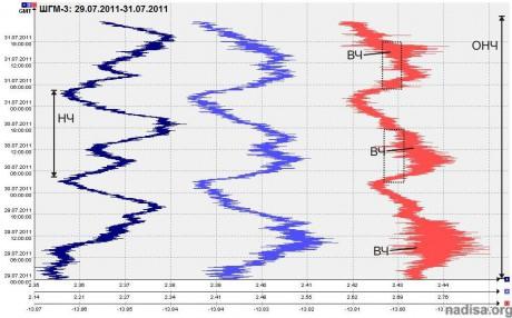 Данные ШГМ-3 за 29.07.2011-31.07.2011