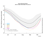 2016 Arctic sea ice minimum the second-lowest on record