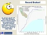 Northern Sierra breaks all-time record for wettest water year