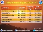 Los Angeles breaks 131-year-old daily record high temperature