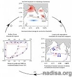 Solving the mystery of rapidly rising Indian Ocean sea level