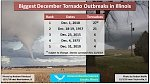 The largest December tornado outbreak in history of Illinois