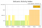 High level of activity at Stromboli volcano, Italy